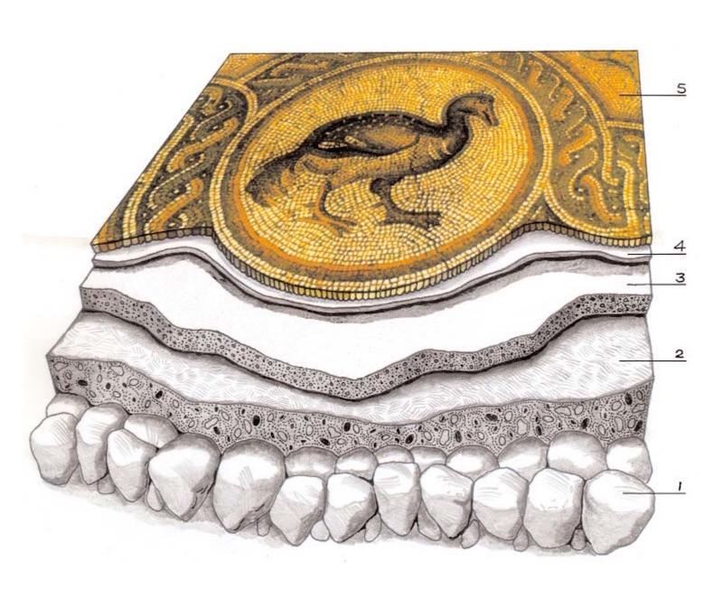 Schema di una stratigrafia pavimentale secondo Vitruvio